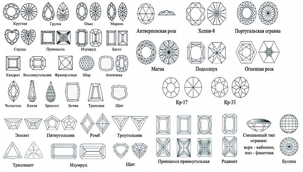 Все виды огранки камней для украшений